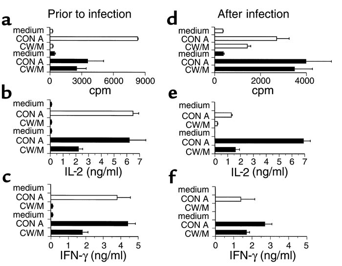 Immune responses of vaccinated mice. Splenocytes from nonimmune mice (op...