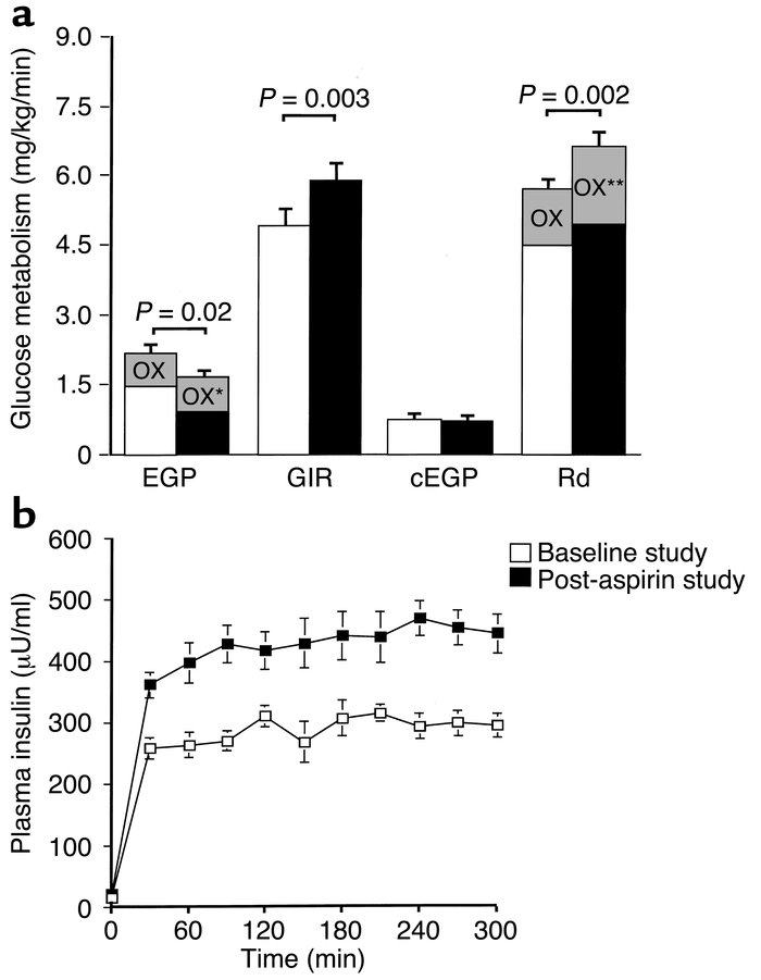 (a) Rates of glucose metabolism before and after aspirin treatment. EGP,...