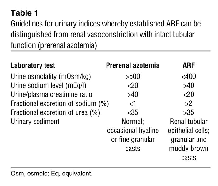 Guidelines for urinary indices whereby established ARF can be distinguis...