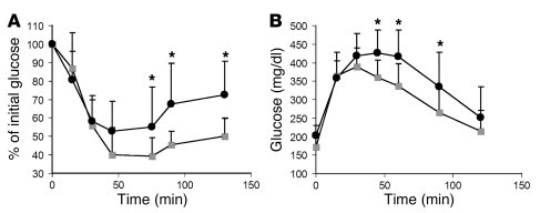 CCR2 deficiency lowers ATM content in obese mice. The fraction of F4/80-...
