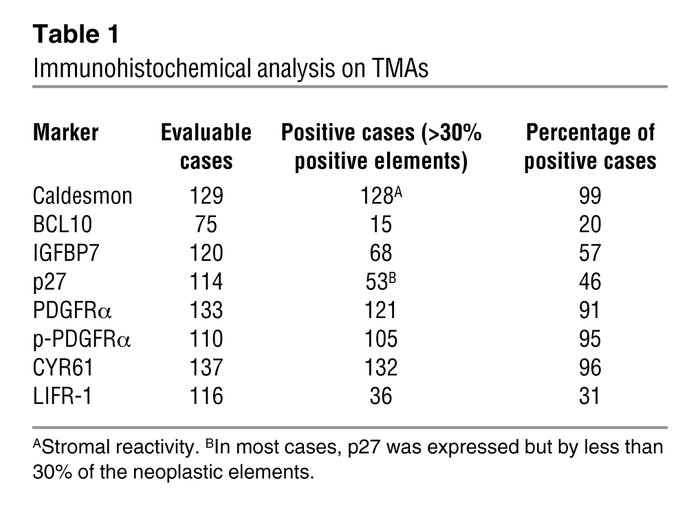 Clinical characteristics of the 28 patients studied by gene expression p...