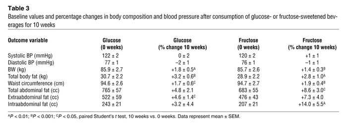 Baseline values and percentage changes in body composition and blood pre...