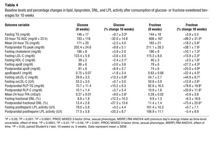 Baseline levels and percentage changes in lipid, lipoprotein, DNL, and L...