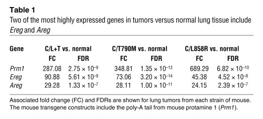 Two of the most highly expressed genes in tumors versus normal lung tiss...