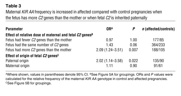 Maternal KIR AA frequency is increased in affected compared with control...
