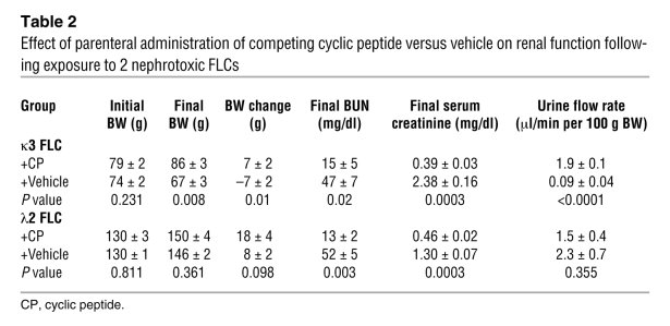 Effect of parenteral administration of competing cyclic peptide versus v...