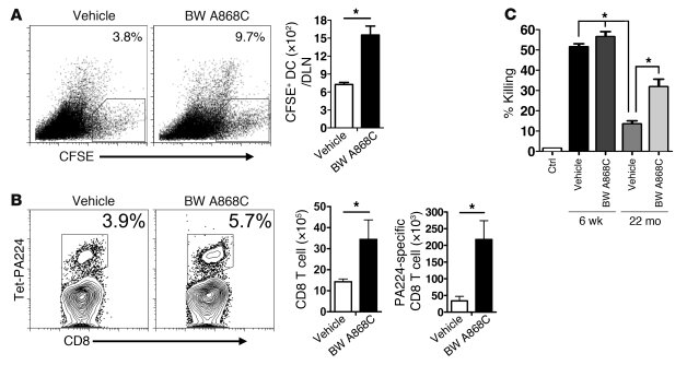 Treatment with PGD2 antagonist BW A868C enhances rDC migration and T cel...