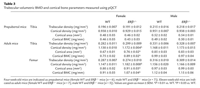 Trabecular volumetric BMD and cortical bone parameters measured using pQCT