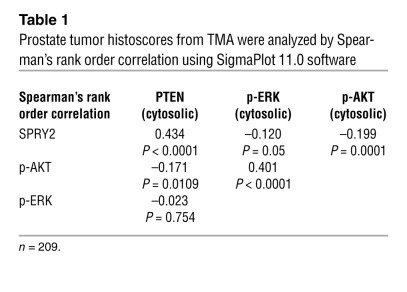 Prostate tumor histoscores from TMA were analyzed by Spearman's r...