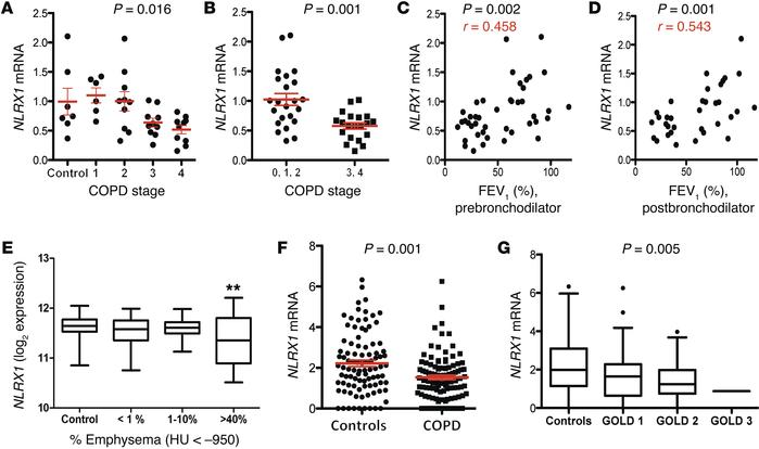 NLRX1 mRNA suppression in patients with COPD and its correlation with d...
