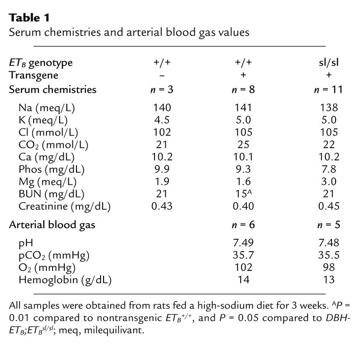 arterial blood gas 2 essay Arteries are the large vessels that carry oxygenated blood away from the heart the distribution of the systemic arteries is like a ramified tree, the.