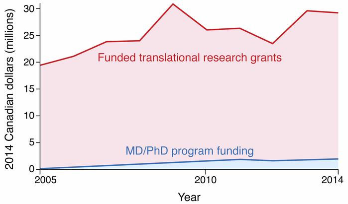 Combined value (2014 Canadian dollars in millions) of CIHR-funded grant ...