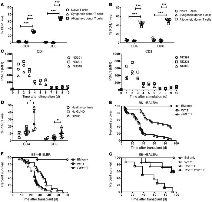 GVHD-induced PD-L1 upregulation on donor Teffs contributes to lethality....