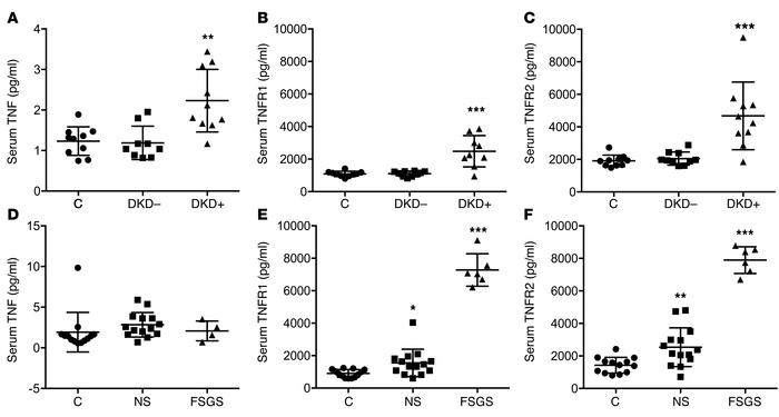 Serum TNF, TNFR1, and TNFR2 levels in patients with nephrotic syndrome, ...
