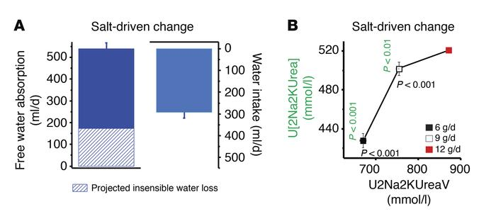 Salt-driven changes in FWC, fluid intake, urine osmolyte excretion, and ...