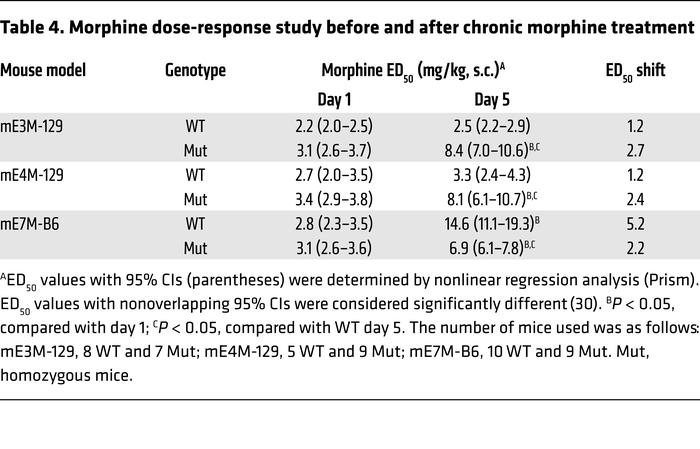 Morphine dose-response study before and after chronic morphine treatment