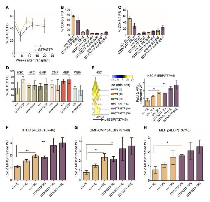 Constitutive nutrient signaling to mTORC1 preserves HSC function. (A) Co...
