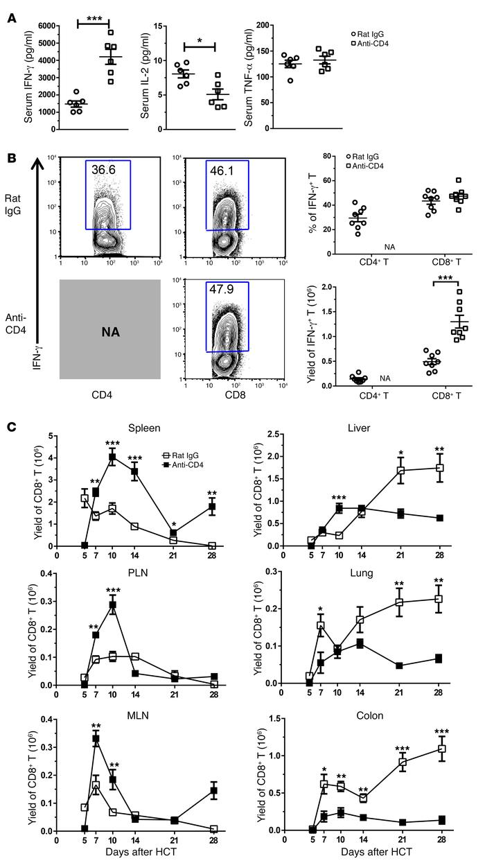 Depletion of donor CD4+ T cells increases serum IFN-γ concentrations but...