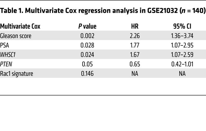 Multivariate Cox regression analysis in GSE21032 (n = 140)
