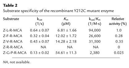 Substrate specificity of the recombinant Y212C mutant enzyme