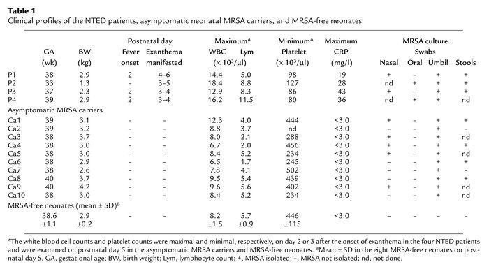 Clinical profiles of the NTED patients, asymptomatic neonatal MRSA carri...