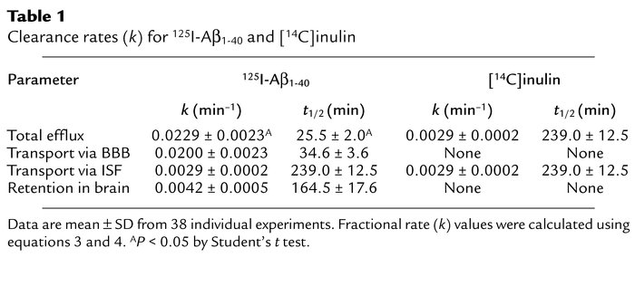 Clearance rates (k) for 125I-Aβ1-40 and [14C]inulin