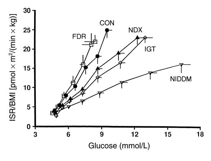 Dose-response relationships between glucose and insulin secretory rate (...