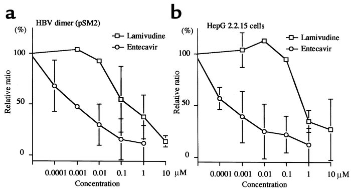 Susceptibility of HBV dimer (pSM2) (a) and HBV from 2.2.15 cells (b) to ...