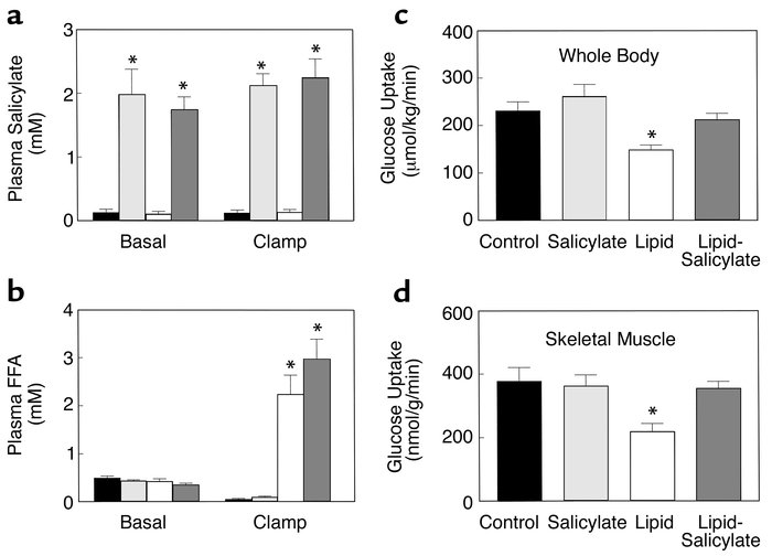 Metabolic parameters and insulin-stimulated whole-body and skeletal musc...