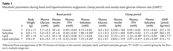 Metabolic parameters during basal and hyperinsulinemic-euglycemic clamp ...