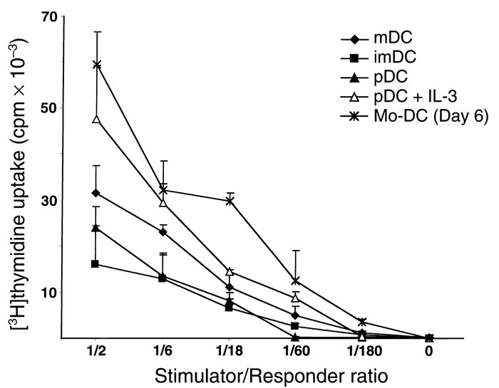 Thymic DCs induce proliferation of CD4+ CD45RA+ T cells. A total of 5 × ...