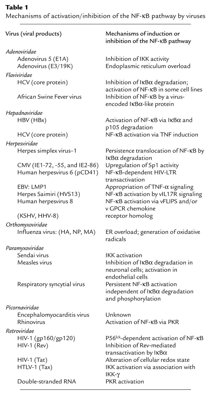 Mechanisms of activation/inhibition of the NF-κB pathway by viruses
