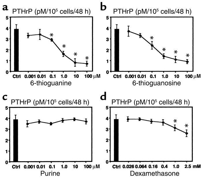 (a) Effects of 6-thioguanine on PTHrP content in the media of cultured M...