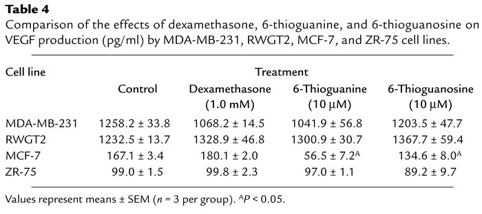 Comparison of the effects of dexamethasone, 6-thioguanine, and 6-thiogua...