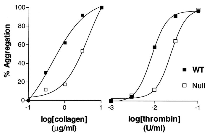 Concentration response curves for platelet aggregation. Washed platelet ...