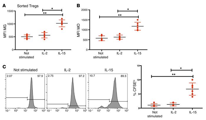 IL-15 restores mitochondrial dysfunction in INR Tregs. Estimation of mit...