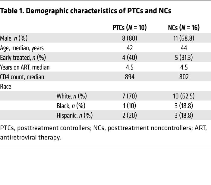 Demographic characteristics of PTCs and NCs
