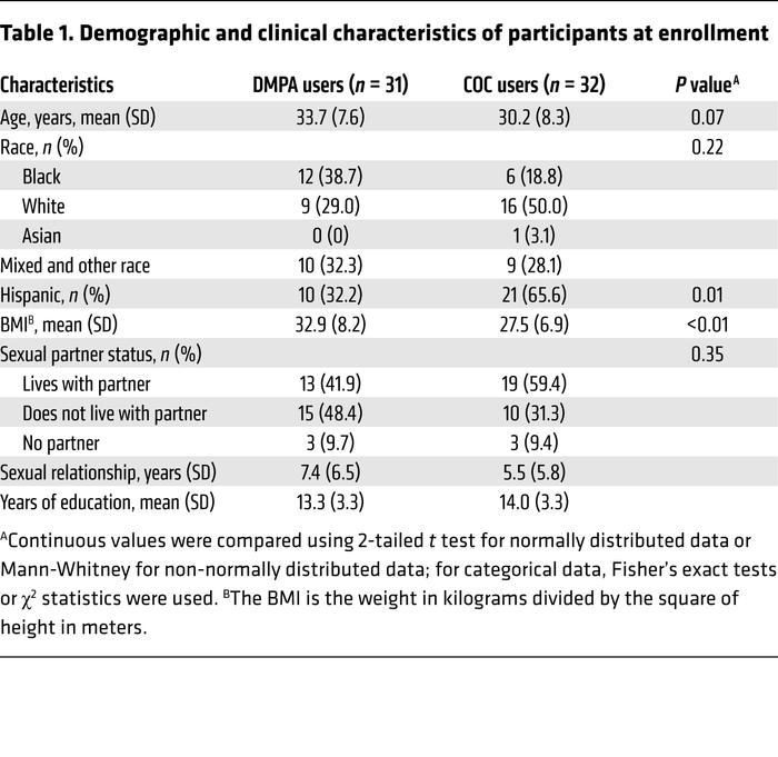 Demographic and clinical characteristics of participants at enrollment