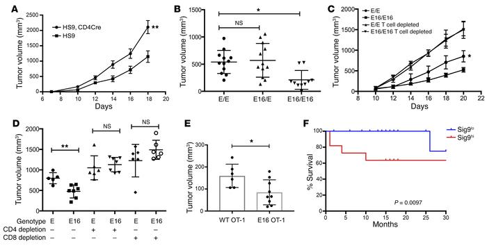 Engagement of inhibitory Siglecs on T cells mediates immune escape. (A) ...
