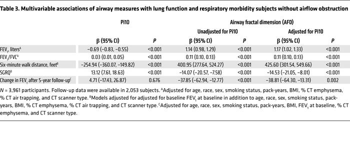 Multivariable associations of airway measures with lung function and res...