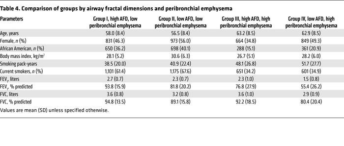 Comparison of groups by airway fractal dimensions and peribronchial emph...