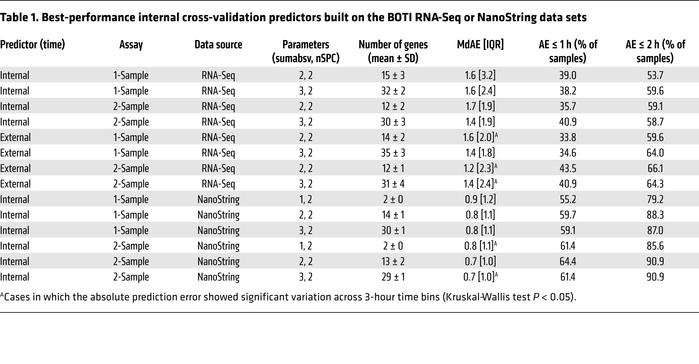 Best-performance internal cross-validation predictors built on the BOTI ...