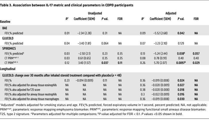Association between IL-17 metric and clinical parameters in COPD partici...