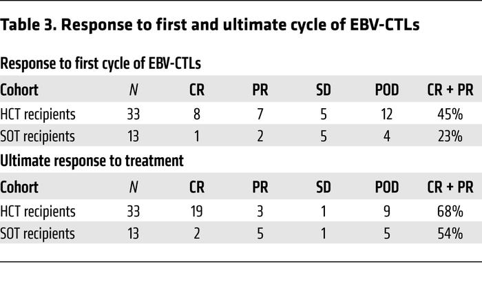 Response to first and ultimate cycle of EBV-CTLs
