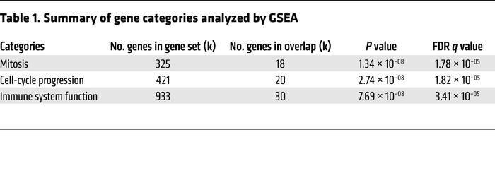 Summary of gene categories analyzed by GSEA