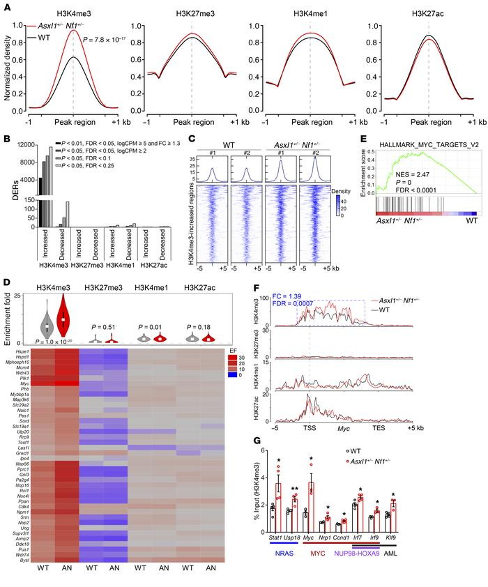 Increased H3K4me3 enrichment contributes to aberrant activation of key s...