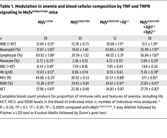 Modulation in anemia and blood cellular composition by TNF and TNFR sign...