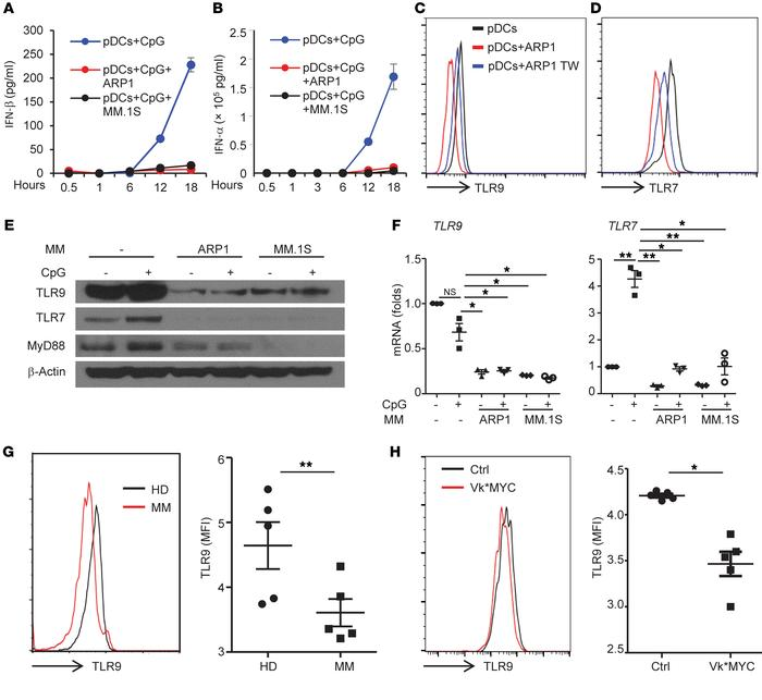 MM cells inhibit pDC IFN-α production by downregulating pDC TLR9 express...