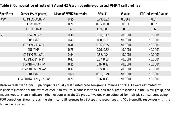 Comparative effects of ZV and HZ/su on baseline-adjusted PMR T cell prof...