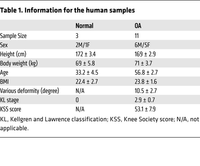 Information for the human samples